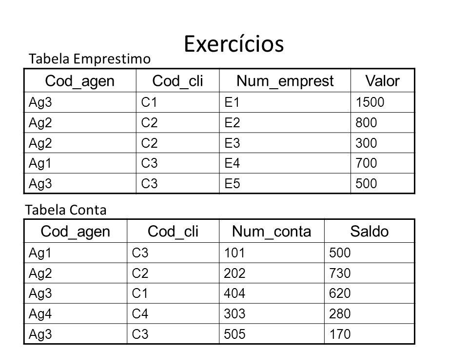 Exercícios Tabela Emprestimo Cod_agen Cod_cli Num_emprest Valor