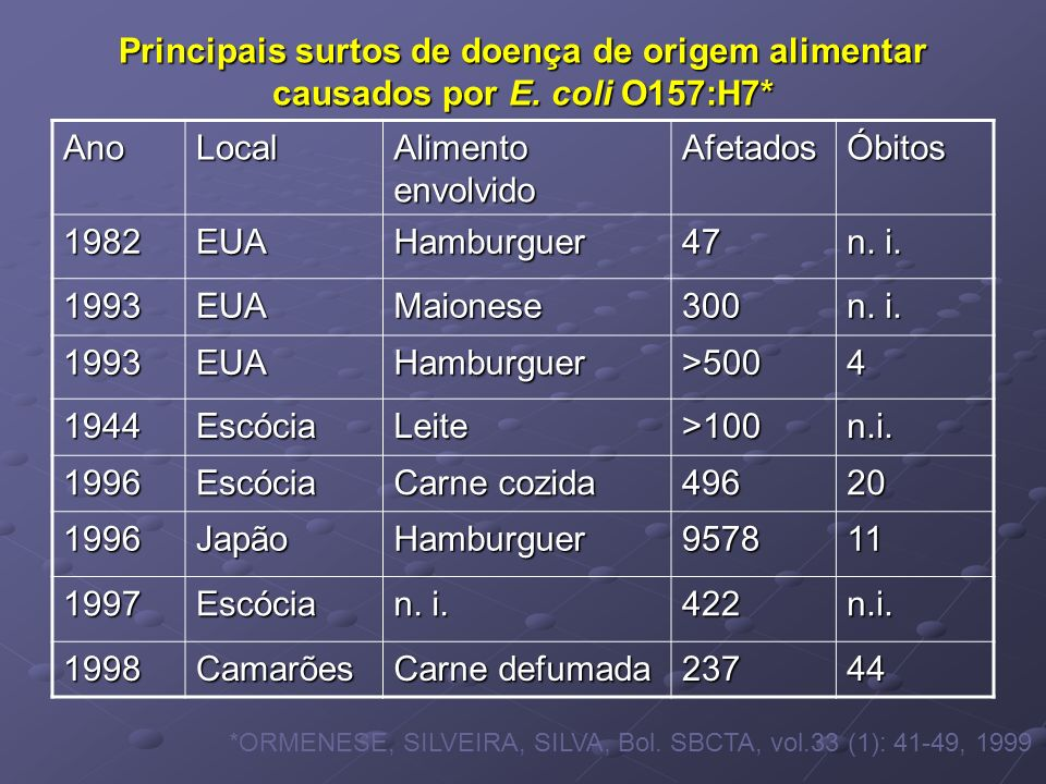Principais surtos de doença de origem alimentar causados por E