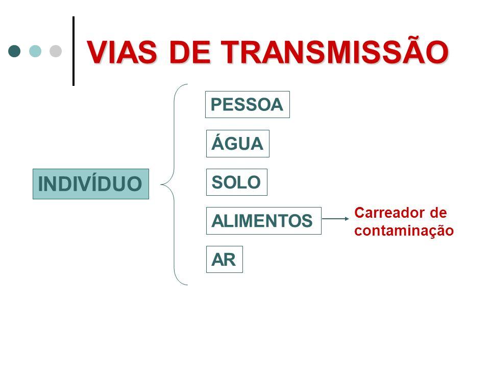VIAS DE TRANSMISSÃO INDIVÍDUO PESSOA ÁGUA SOLO ALIMENTOS AR