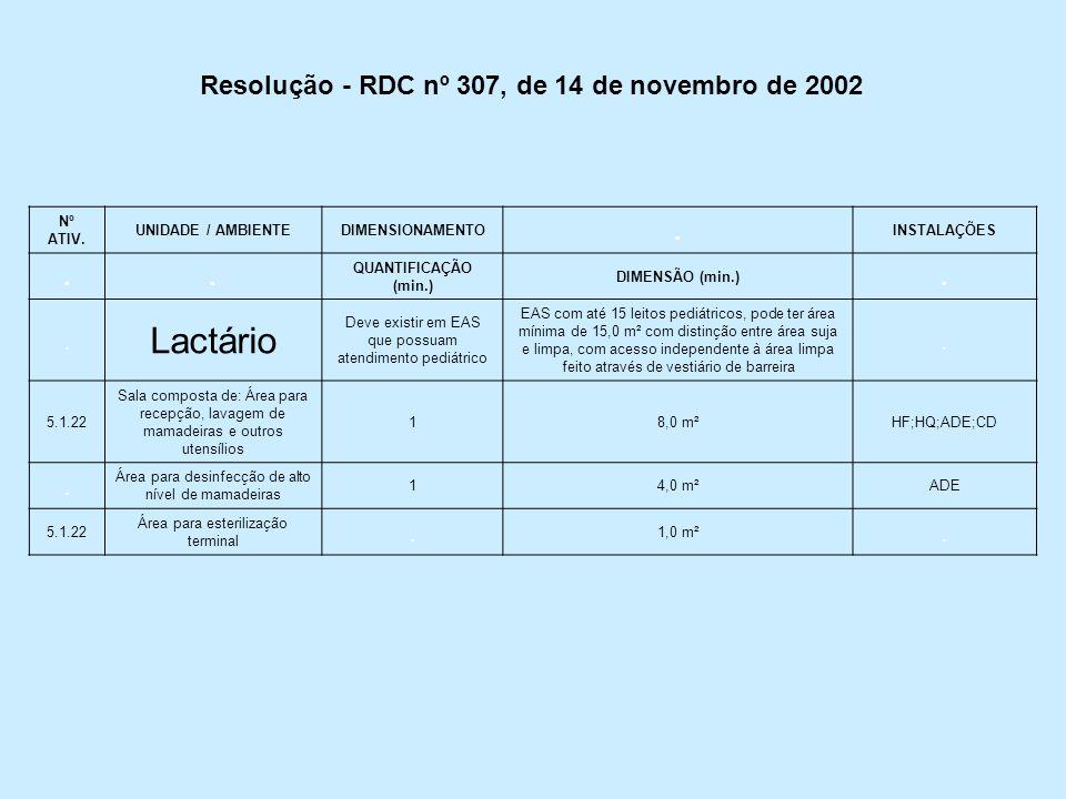 Lactário Resolução - RDC nº 307, de 14 de novembro de 2002 . Nº ATIV.