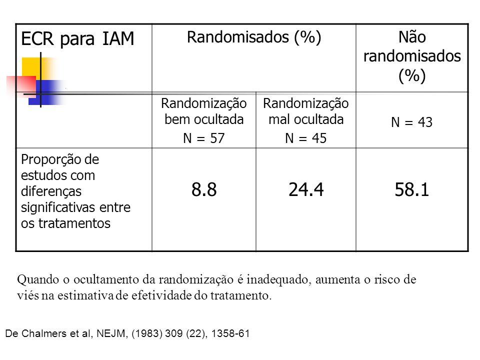 ECR para IAM 8.8 24.4 58.1 Randomisados (%) Não randomisados (%)