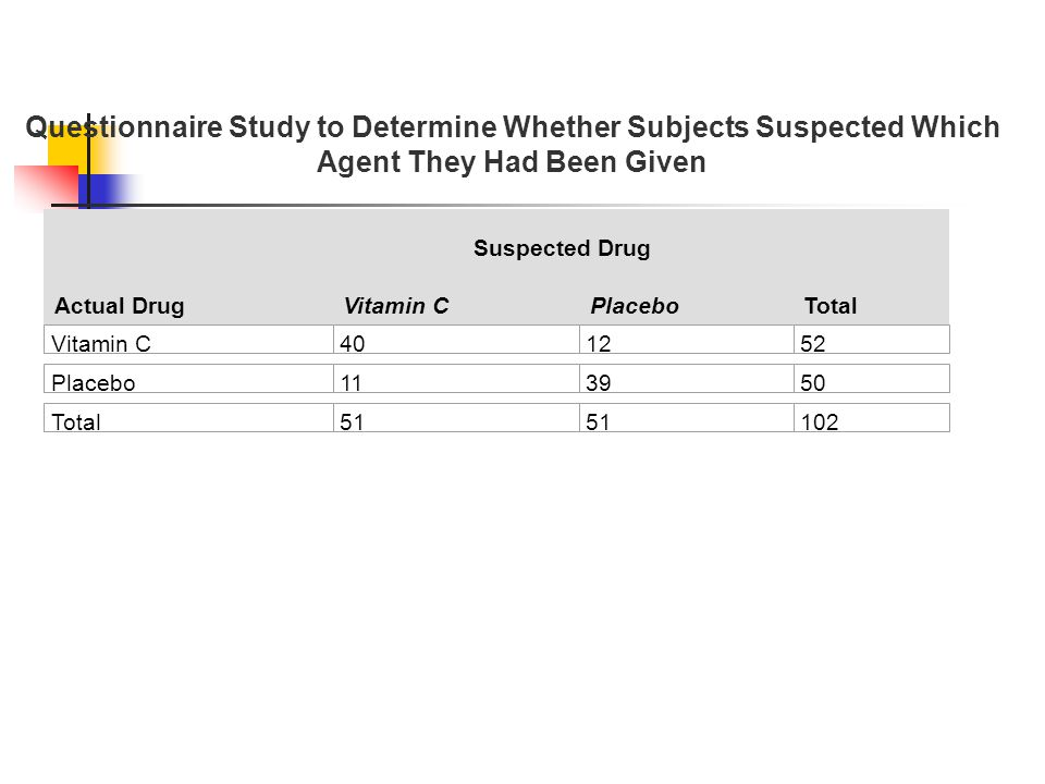 Questionnaire Study to Determine Whether Subjects Suspected Which Agent They Had Been Given