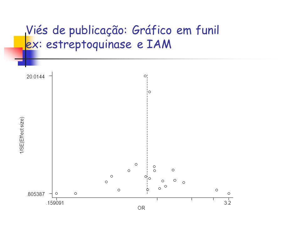 Viés de publicação: Gráfico em funil ex: estreptoquinase e IAM