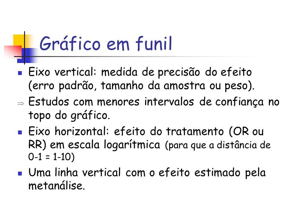 Gráfico em funil Eixo vertical: medida de precisão do efeito (erro padrão, tamanho da amostra ou peso).