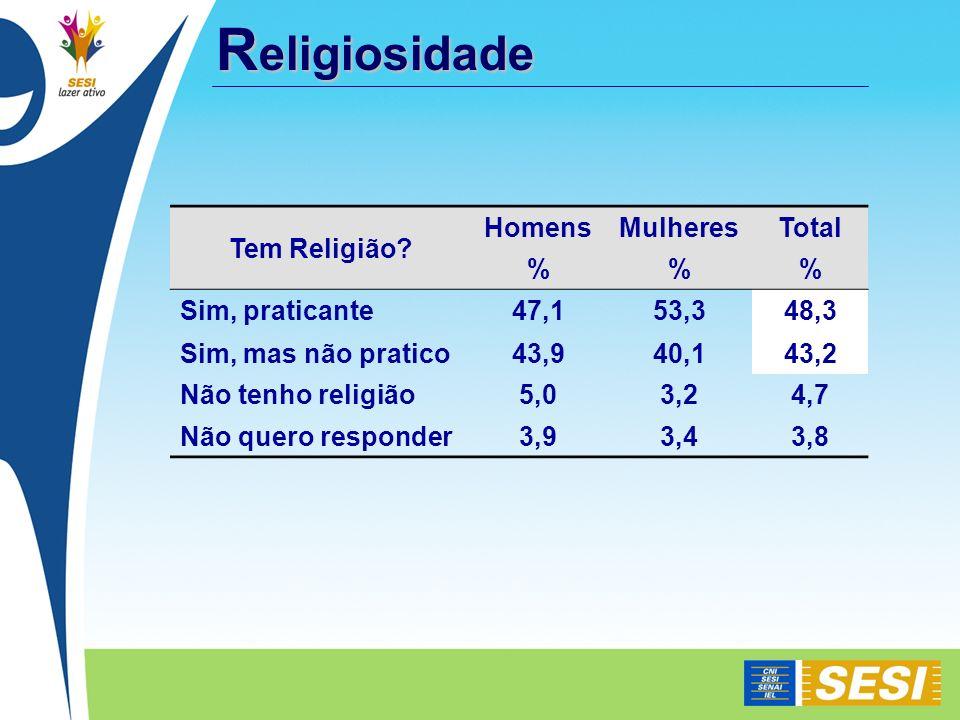 Religiosidade Tem Religião Homens Mulheres Total % Sim, praticante