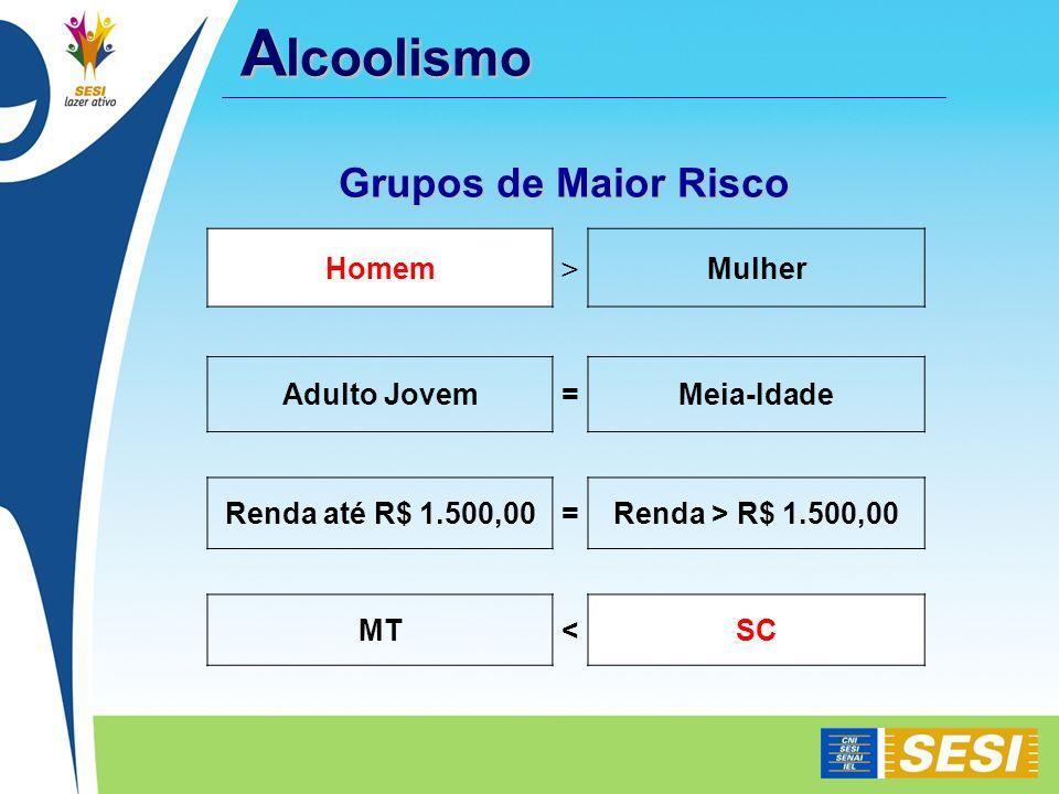 Alcoolismo Grupos de Maior Risco Homem > Mulher Adulto Jovem =