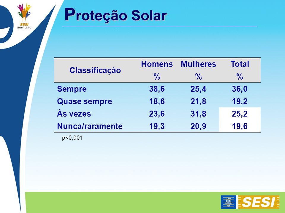 Proteção Solar Classificação Homens Mulheres Total % Sempre 38,6 25,4