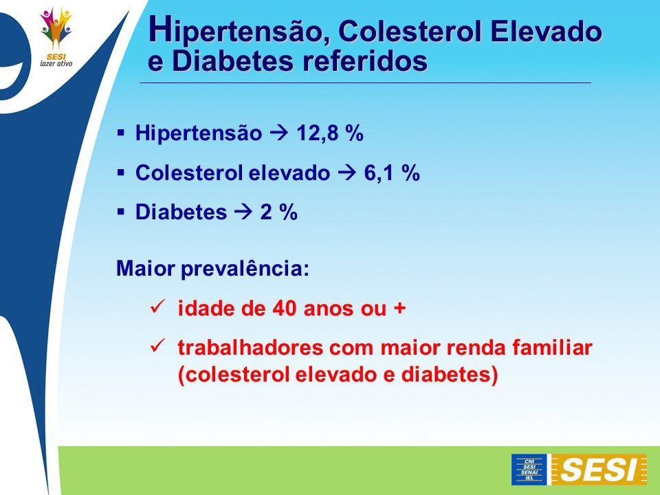 Hipertensão, Colesterol Elevado e Diabetes referidos