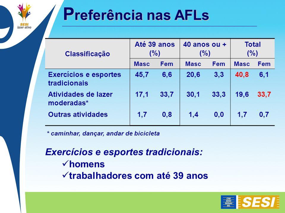 Preferência nas AFLs Exercícios e esportes tradicionais: homens