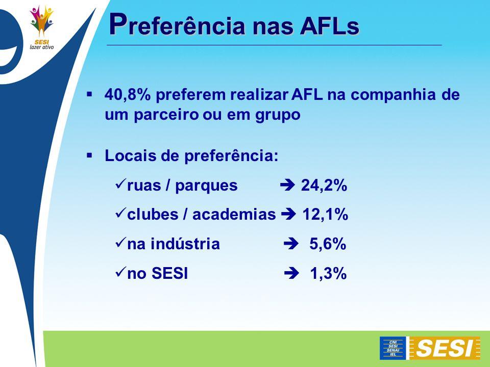 Preferência nas AFLs 40,8% preferem realizar AFL na companhia de um parceiro ou em grupo. Locais de preferência: