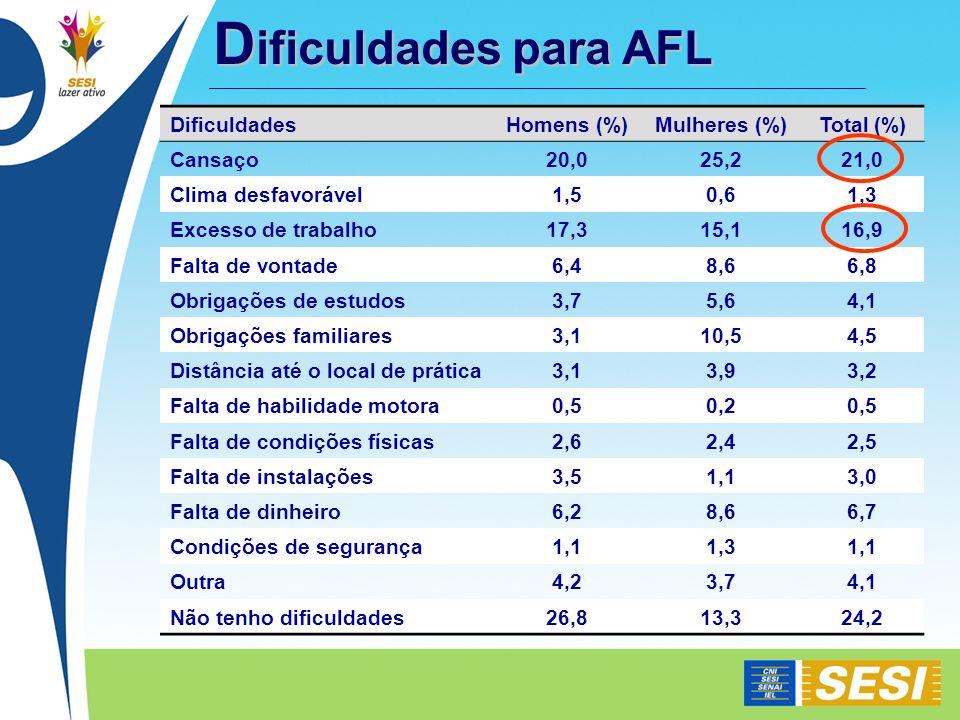 Dificuldades para AFL Dificuldades Homens (%) Mulheres (%) Total (%)
