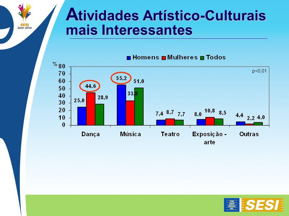 Atividades Artístico-Culturais mais Interessantes