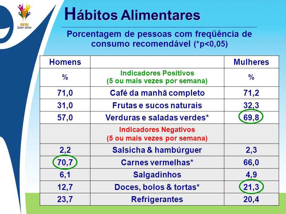 Hábitos Alimentares Porcentagem de pessoas com freqüência de consumo recomendável (*p<0,05) Homens.