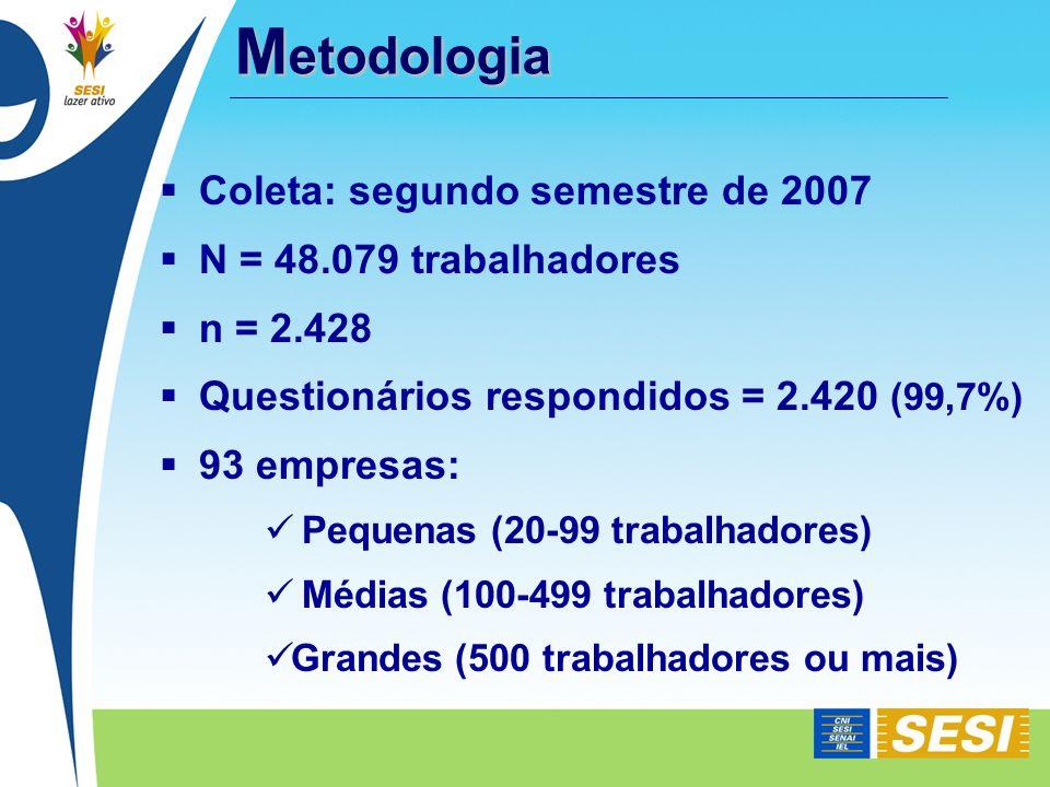 Metodologia Coleta: segundo semestre de 2007 N = 48.079 trabalhadores