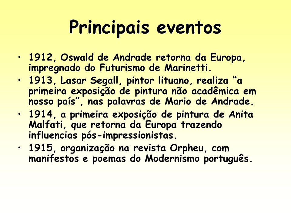 Principais eventos 1912, Oswald de Andrade retorna da Europa, impregnado do Futurismo de Marinetti.