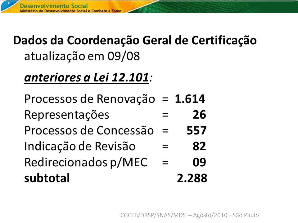 Dados da Coordenação Geral de Certificação atualização em 09/08 anteriores a Lei 12.101: Processos de Renovação = 1.614 Representações = 26 Processos de Concessão = 557 Indicação de Revisão = 82 Redirecionados p/MEC = 09 subtotal 2.288