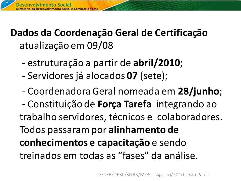 Dados da Coordenação Geral de Certificação atualização em 09/08 - estruturação a partir de abril/2010; - Servidores já alocados 07 (sete);