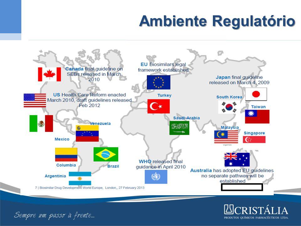 Ambiente Regulatório