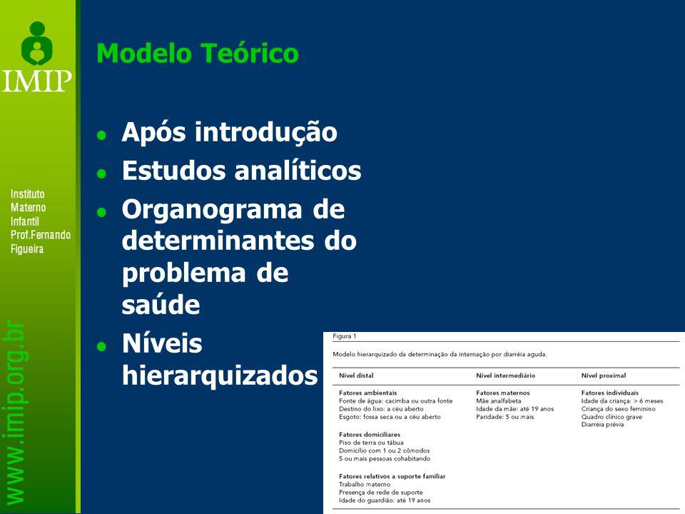Modelo Teórico Após introdução. Estudos analíticos. Organograma de determinantes do problema de saúde.