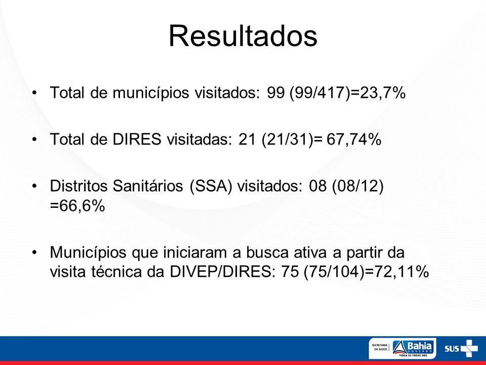 Resultados Total de municípios visitados: 99 (99/417)=23,7%