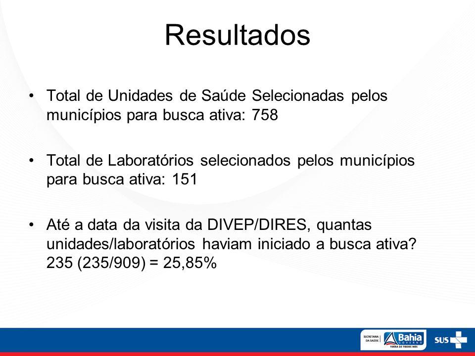 Resultados Total de Unidades de Saúde Selecionadas pelos municípios para busca ativa: 758.