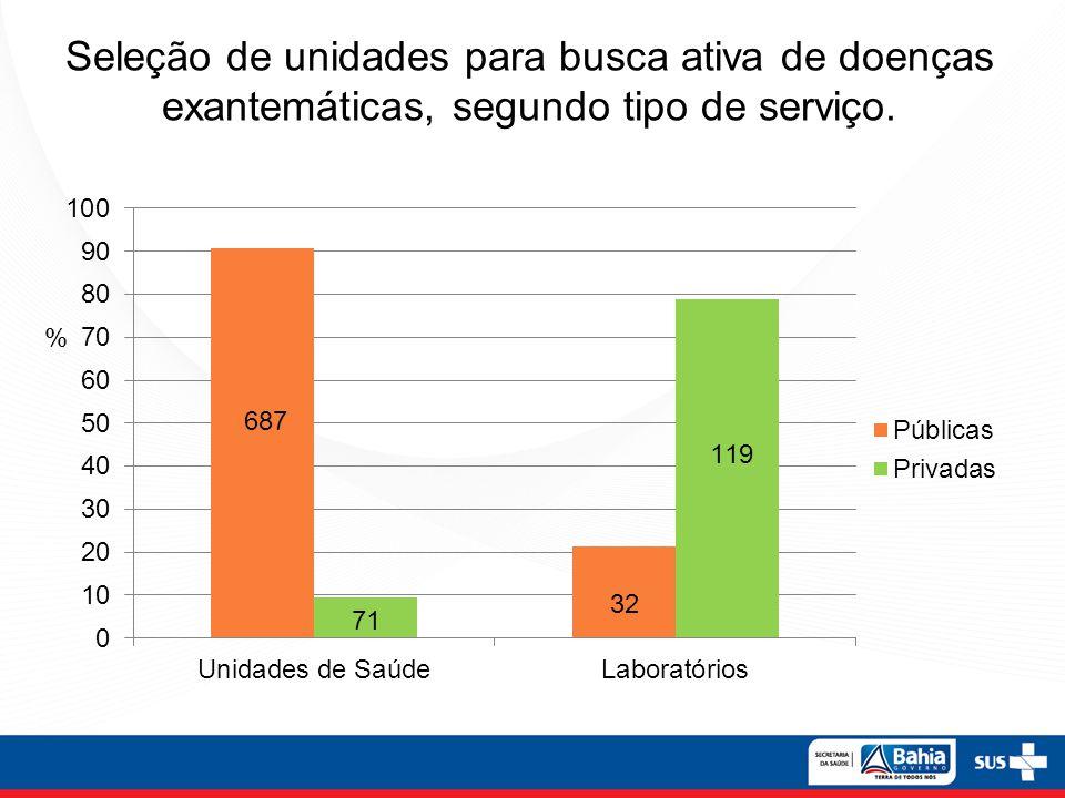 Seleção de unidades para busca ativa de doenças exantemáticas, segundo tipo de serviço.