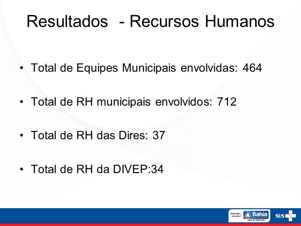 Resultados - Recursos Humanos