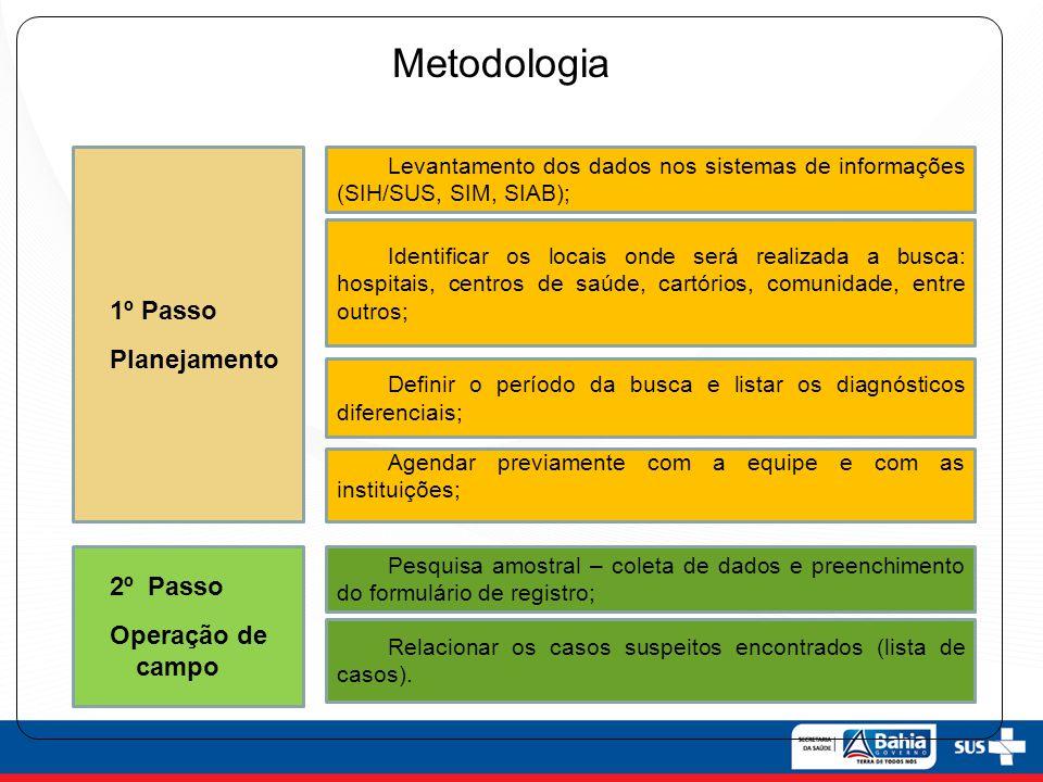 Metodologia 1º Passo Planejamento 2º Passo Operação de campo