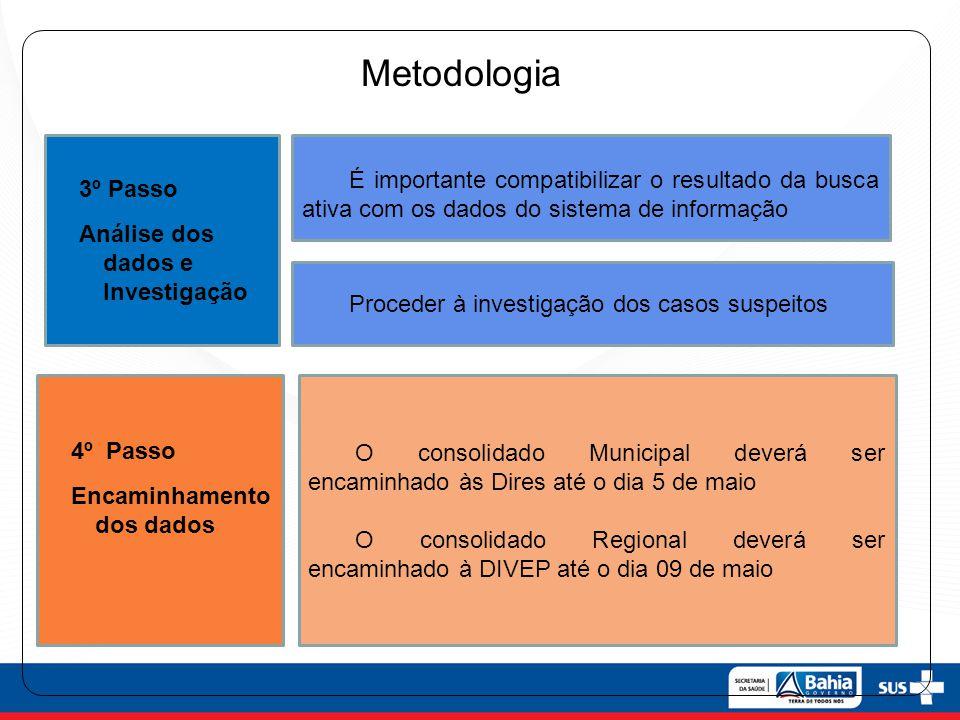 Metodologia 3º Passo. Análise dos dados e Investigação. 4º Passo. Encaminhamento dos dados.