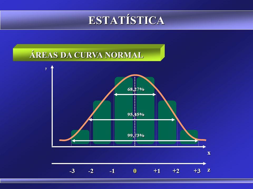 ESTATÍSTICA ÁREAS DA CURVA NORMAL x -1 +1 -2 +2 +3 -3 z 68,27% 95,45%