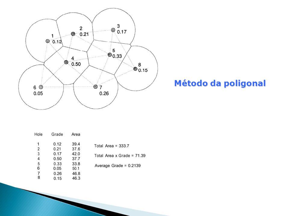 Método da poligonal