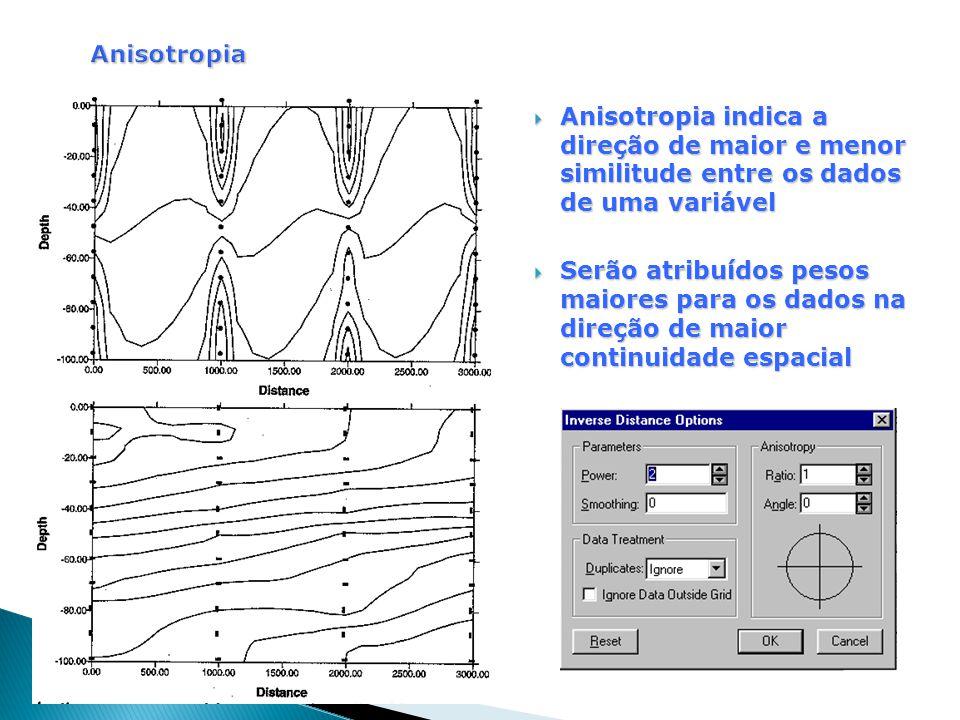 Anisotropia Anisotropia indica a direção de maior e menor similitude entre os dados de uma variável.