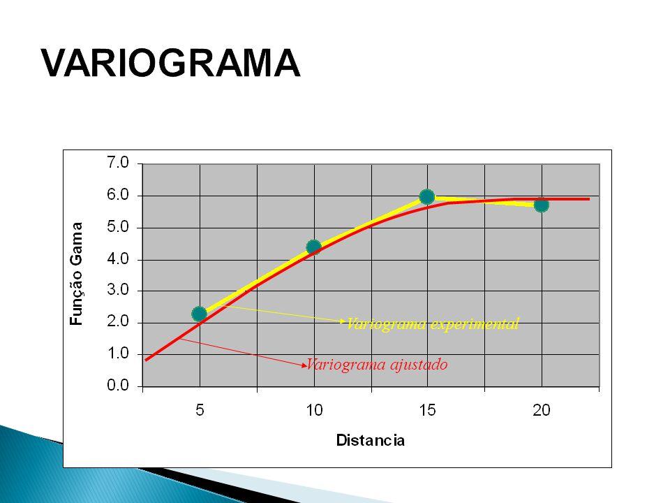 VARIOGRAMA Variograma ajustado Variograma experimental
