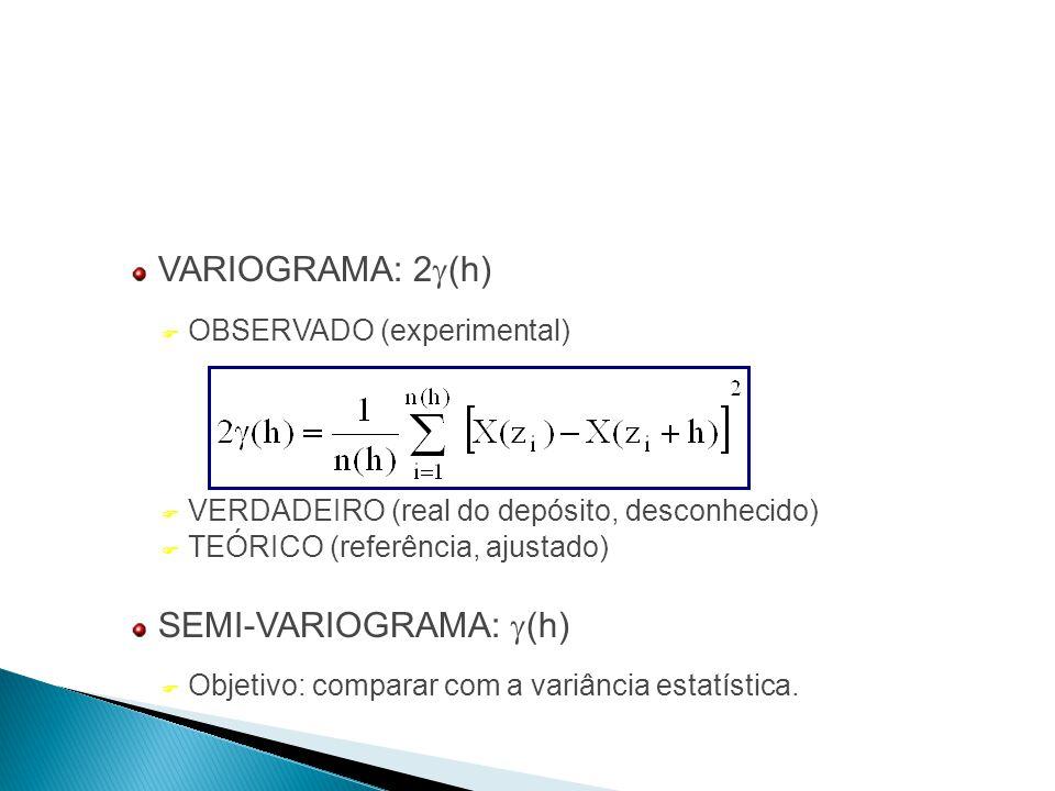 SEMI-VARIOGRAMA: g(h)