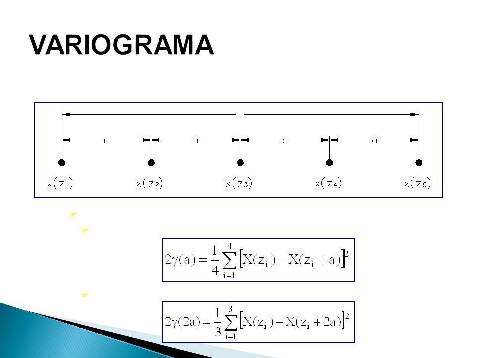 VARIOGRAMA A estimativa (h), para as amostras separadas de: h = a