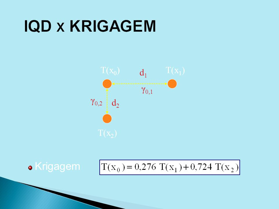 IQD X KRIGAGEM T(x0) T(x1) d1 γ0,1 γ0,2 d2 T(x2) Krigagem
