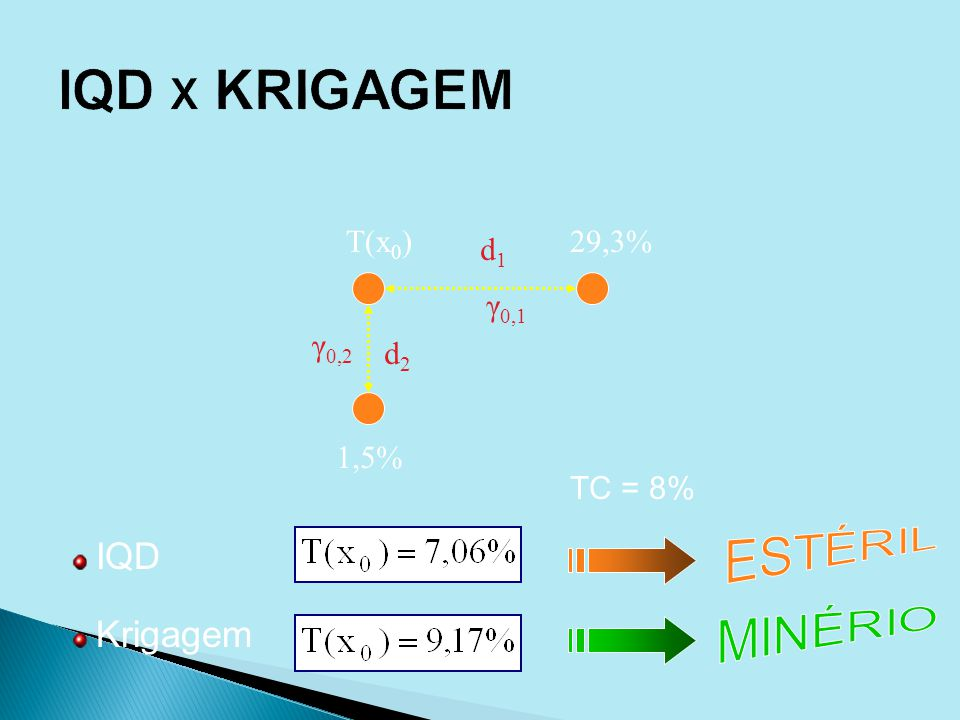IQD X KRIGAGEM ESTÉRIL MINÉRIO IQD Krigagem T(x0) 29,3% d1 γ0,1 γ0,2
