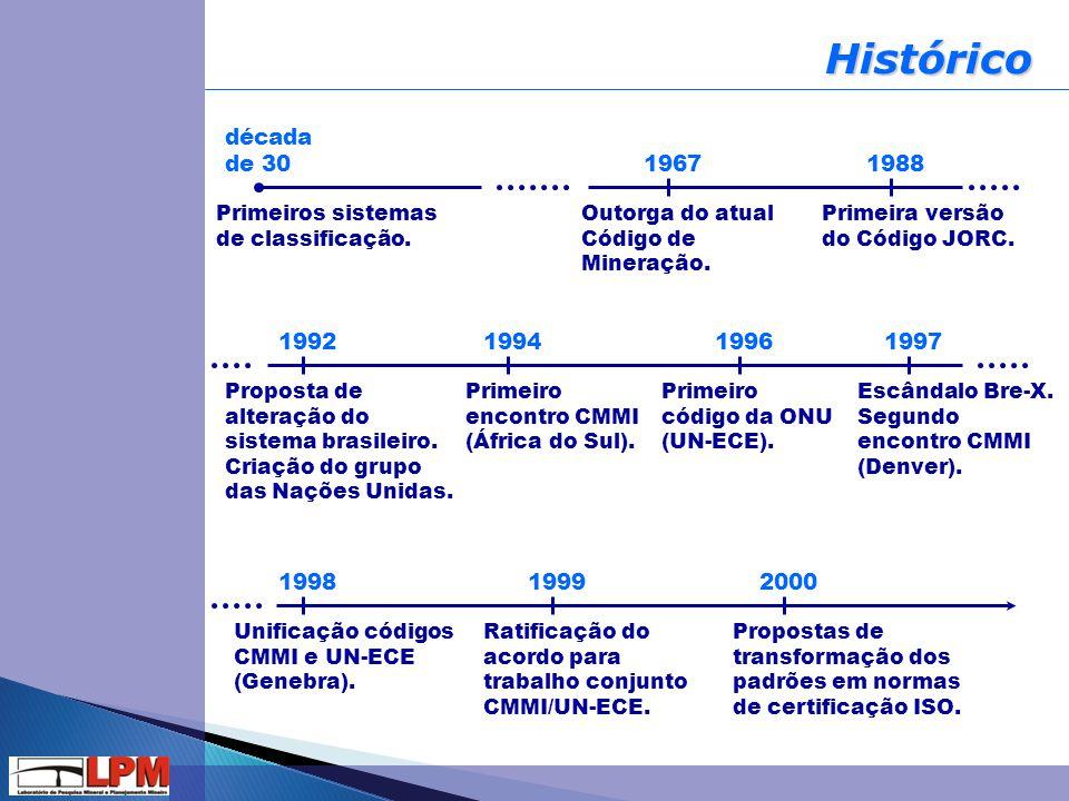 Histórico década de 30. 1967. 1988. Primeiros sistemas de classificação. Outorga do atual Código de Mineração.