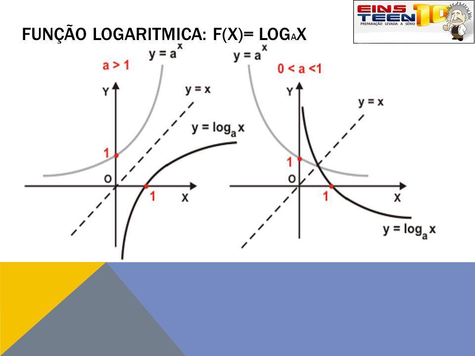 Função logaritmica: f(x)= logax