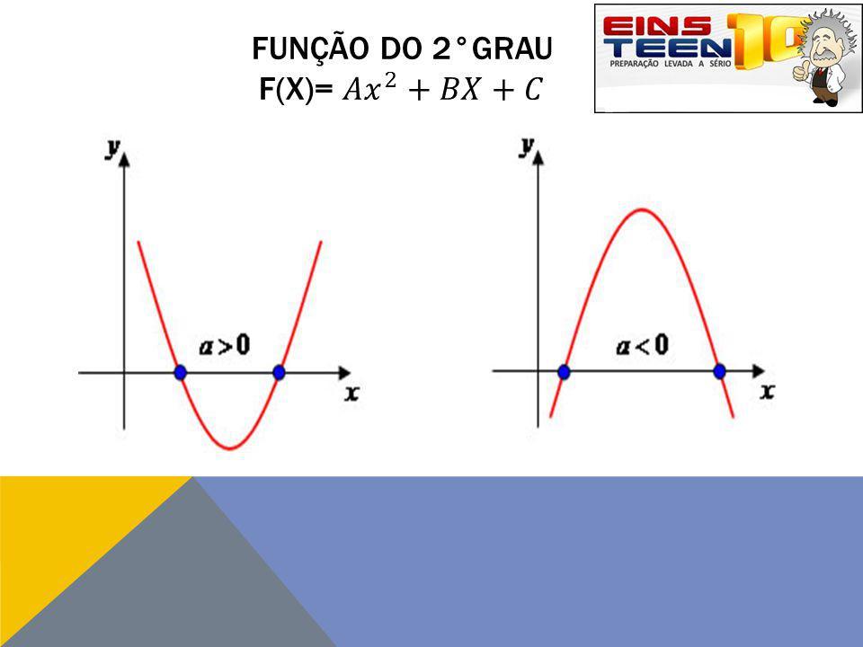 Função do 2°graU F(x)= 𝐴 𝑥 2 +𝐵𝑋+𝐶