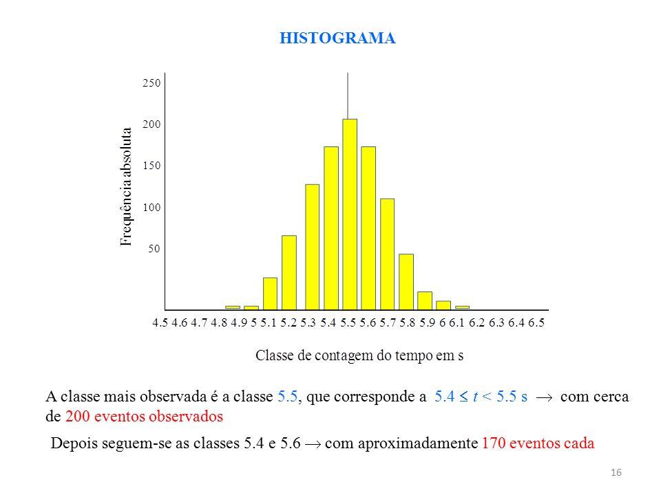 HISTOGRAMA A classe mais observada é a classe 5.5, que corresponde a 5.4  t < 5.5 s  com cerca de 200 eventos observados.