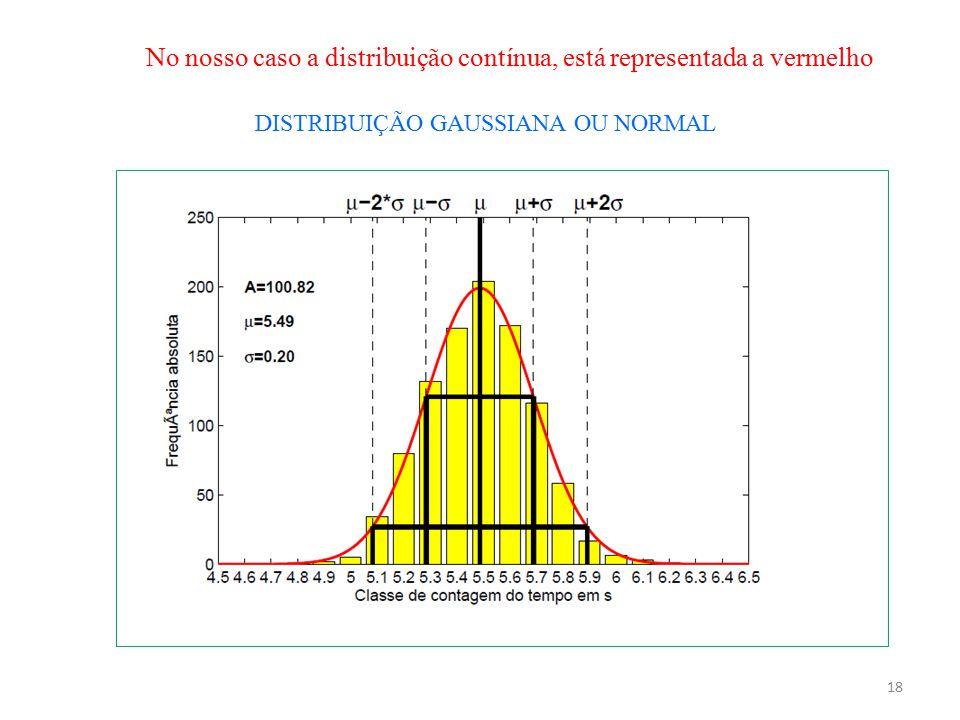 No nosso caso a distribuição contínua, está representada a vermelho