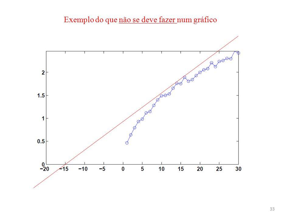 Exemplo do que não se deve fazer num gráfico