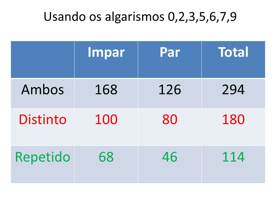 Impar Par Total Ambos 168 126 294 Distinto 100 80 180 Repetido 68 46