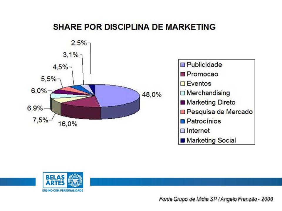 Fonte Grupo de Midia SP / Angelo Franzão - 2006
