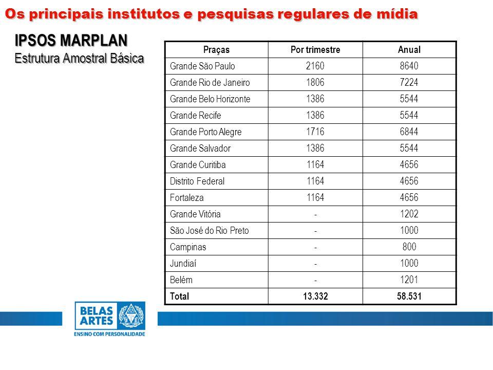 IPSOS MARPLAN Os principais institutos e pesquisas regulares de mídia