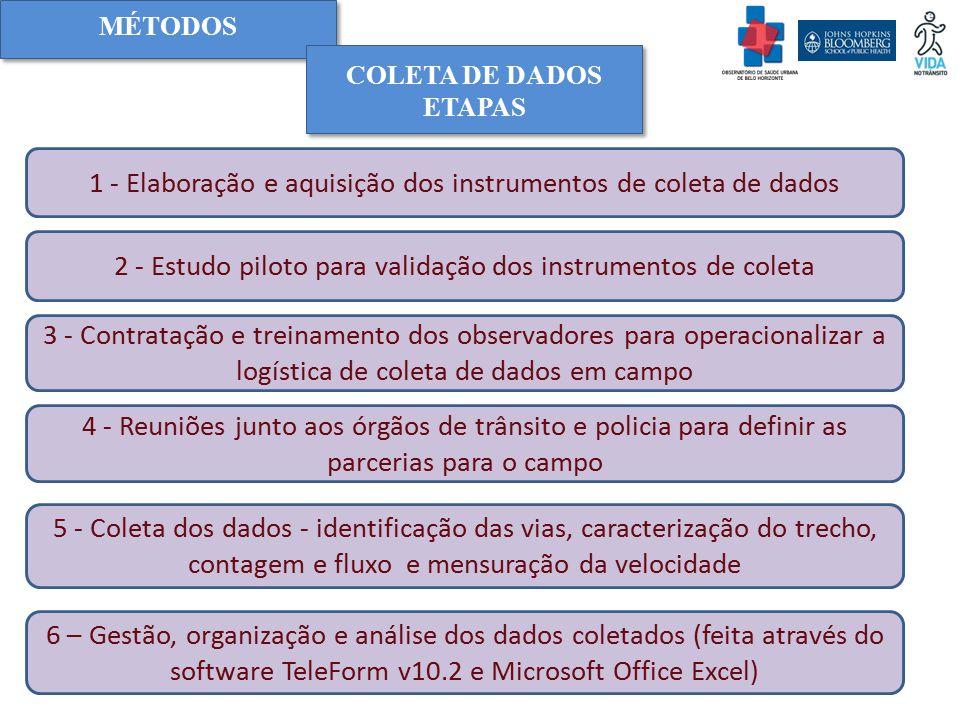 1 - Elaboração e aquisição dos instrumentos de coleta de dados