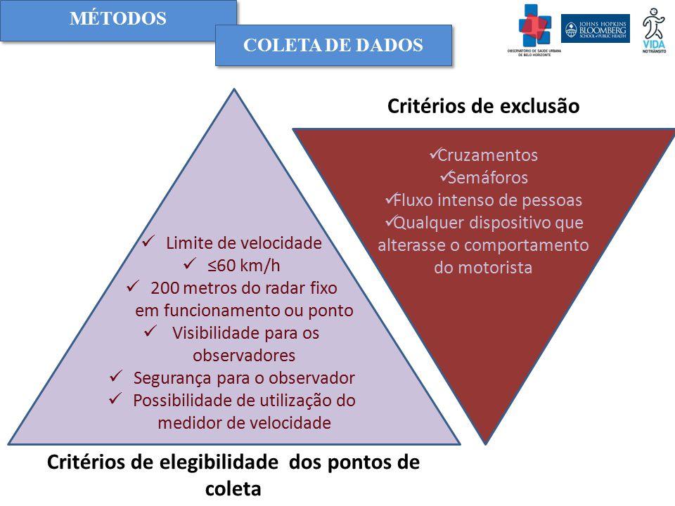 Critérios de elegibilidade dos pontos de coleta