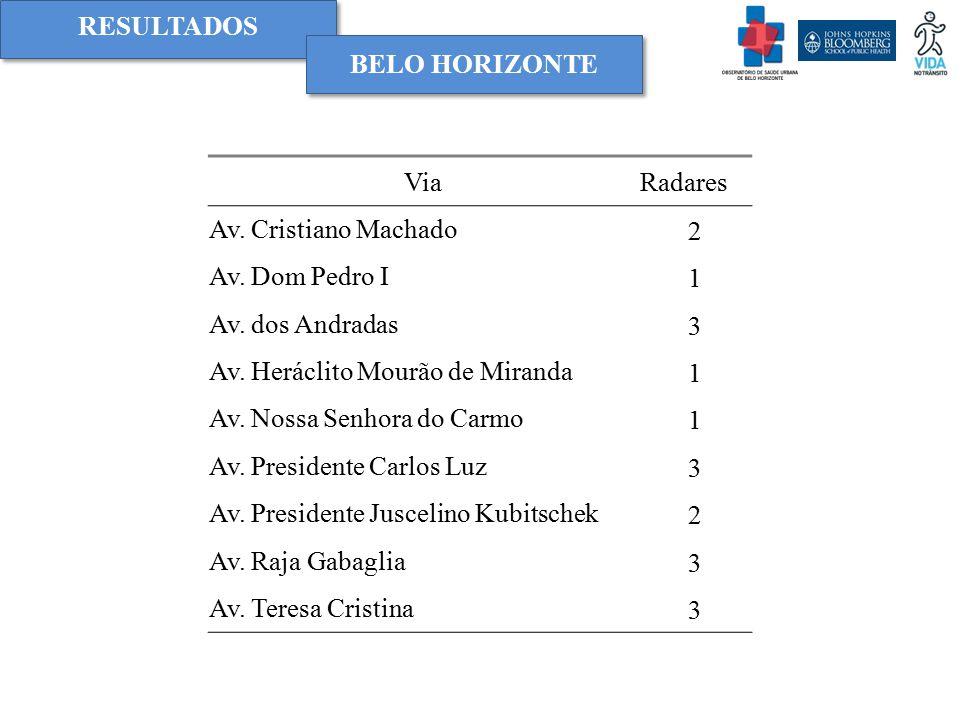 RESULTADOS BELO HORIZONTE. Via. Radares. Av. Cristiano Machado. 2. Av. Dom Pedro I. 1. Av. dos Andradas.