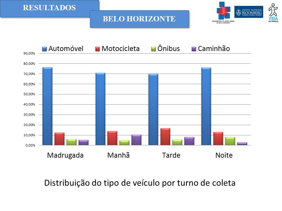 Distribuição do tipo de veículo por turno de coleta
